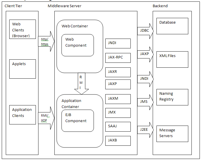 Introduction to j2ee 2 x its architecture and component for Architecture java