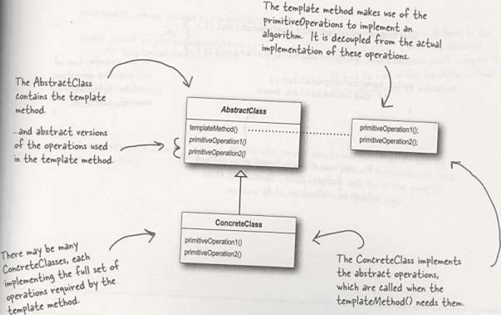 Template Method Pattern Coding Algorithms