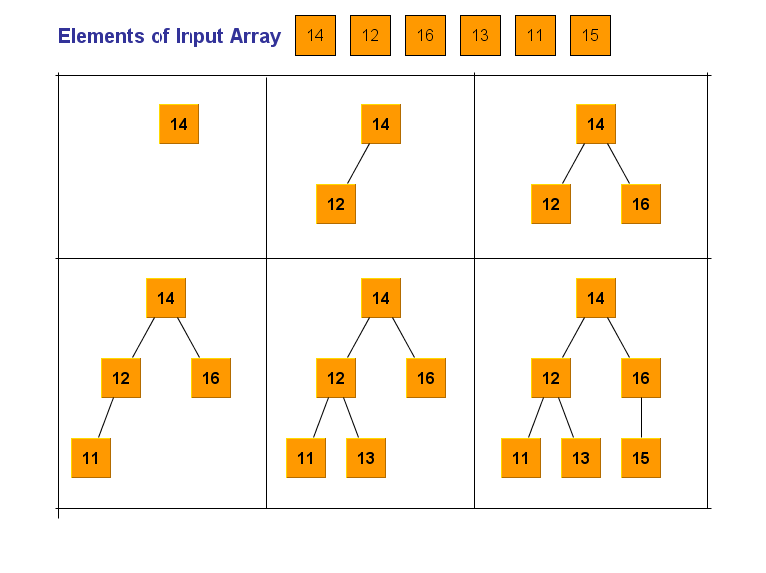 Binary search tree time complexity