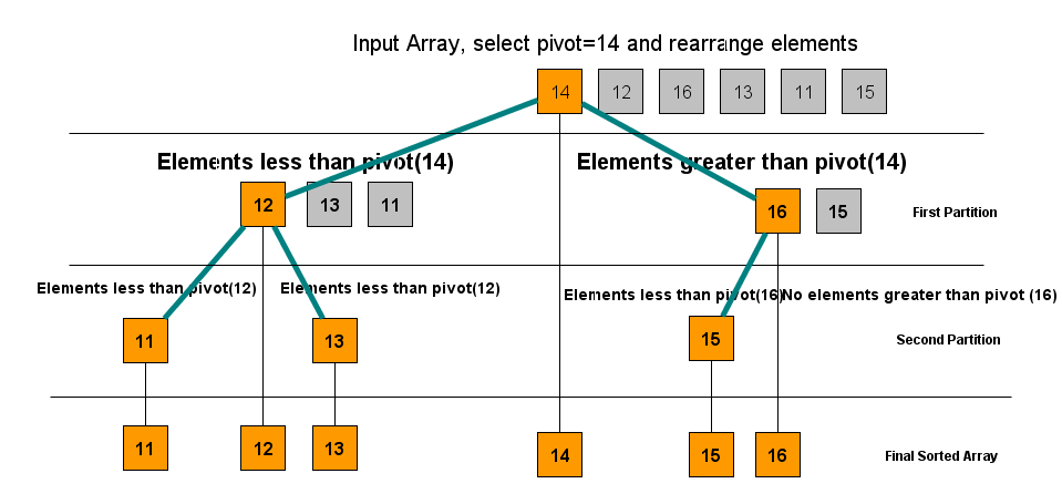 Analogy between Binary Search Tree and Quicksort Algorithm